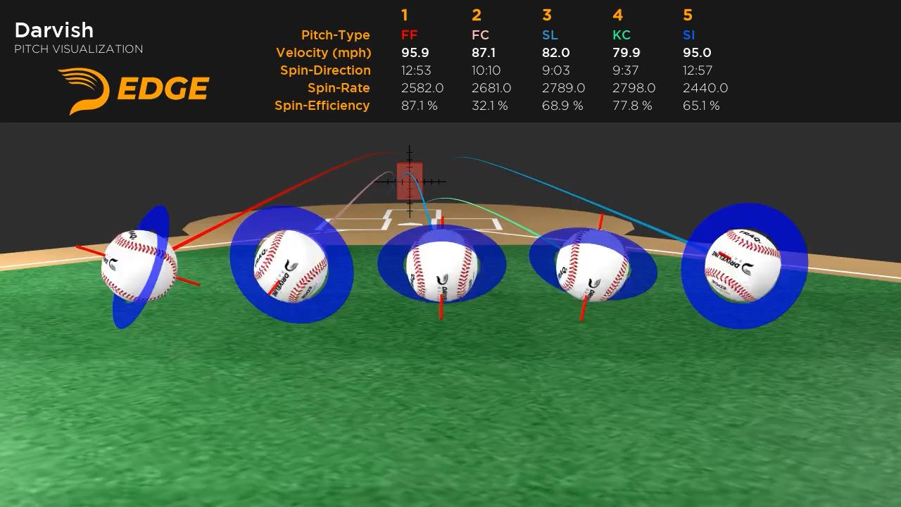 EDGE(ドライブラインベースボール)使用例